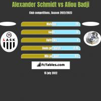 Alexander Schmidt vs Aliou Badji h2h player stats
