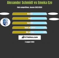 Alexander Schmidt vs Emeka Eze h2h player stats
