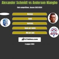 Alexander Schmidt vs Anderson Niangbo h2h player stats