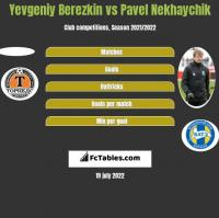 Yevgeniy Berezkin vs Pavel Nekhaychik h2h player stats