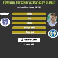 Yevgeniy Berezkin vs Stanislav Dragun h2h player stats
