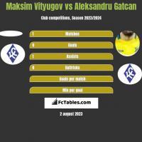 Maksim Vityugov vs Aleksandru Gatcan h2h player stats