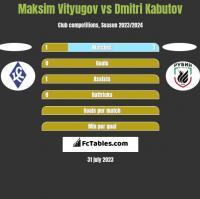 Maksim Vityugov vs Dmitri Kabutov h2h player stats