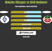Maksim Vityugov vs Kirill Rodionov h2h player stats