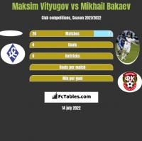Maksim Vityugov vs Mikhail Bakaev h2h player stats
