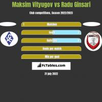 Maksim Vityugov vs Radu Ginsari h2h player stats