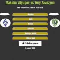 Maksim Vityugov vs Yury Zavezyon h2h player stats