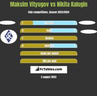 Maksim Vityugov vs Nikita Kalugin h2h player stats