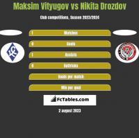 Maksim Vityugov vs Nikita Drozdov h2h player stats