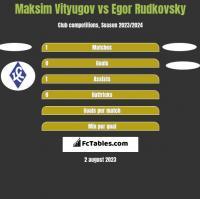 Maksim Vityugov vs Egor Rudkovsky h2h player stats