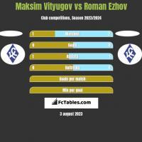 Maksim Vityugov vs Roman Ezhov h2h player stats