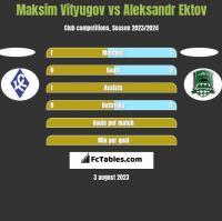 Maksim Vityugov vs Aleksandr Ektov h2h player stats