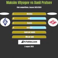 Maksim Vityugov vs Danil Prutsev h2h player stats