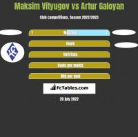 Maksim Vityugov vs Artur Galoyan h2h player stats