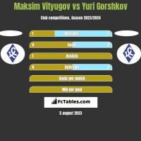 Maksim Vityugov vs Yuri Gorshkov h2h player stats