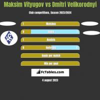 Maksim Vityugov vs Dmitri Velikorodnyi h2h player stats