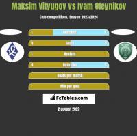 Maksim Vityugov vs Ivam Oleynikov h2h player stats