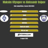 Maksim Vityugov vs Aleksandr Osipov h2h player stats
