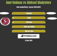 Gael Ondoua vs Aleksei Gladyshev h2h player stats