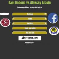 Gael Ondoua vs Aleksey Aravin h2h player stats