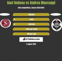 Gael Ondoua vs Andrea Maccoppi h2h player stats