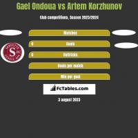Gael Ondoua vs Artem Korzhunov h2h player stats