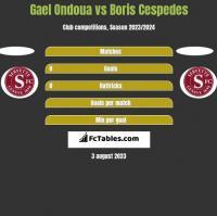 Gael Ondoua vs Boris Cespedes h2h player stats