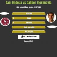 Gael Ondoua vs Dalibor Stevanovic h2h player stats