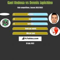 Gael Ondoua vs Dennis Iapichino h2h player stats