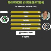 Gael Ondoua vs Domen Crnigoj h2h player stats