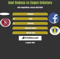 Gael Ondoua vs Eugen Cebotaru h2h player stats