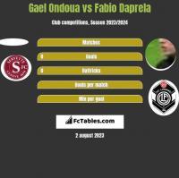 Gael Ondoua vs Fabio Daprela h2h player stats