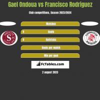 Gael Ondoua vs Francisco Rodriguez h2h player stats