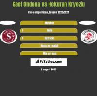 Gael Ondoua vs Hekuran Kryeziu h2h player stats