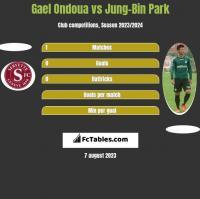 Gael Ondoua vs Jung-Bin Park h2h player stats