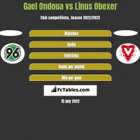 Gael Ondoua vs Linus Obexer h2h player stats
