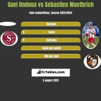 Gael Ondoua vs Sebastien Wuethrich h2h player stats