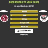 Gael Ondoua vs Varol Tasar h2h player stats