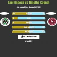 Gael Ondoua vs Timothe Cognat h2h player stats