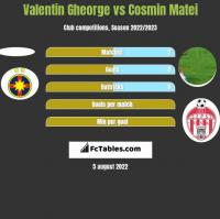 Valentin Gheorge vs Cosmin Matei h2h player stats