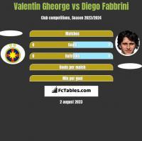 Valentin Gheorge vs Diego Fabbrini h2h player stats