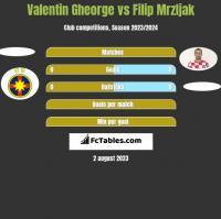 Valentin Gheorge vs Filip Mrzljak h2h player stats