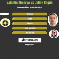 Valentin Gheorge vs Julien Begue h2h player stats