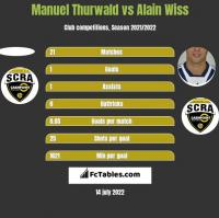 Manuel Thurwald vs Alain Wiss h2h player stats