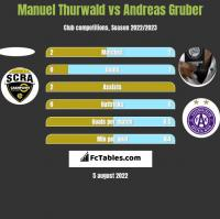 Manuel Thurwald vs Andreas Gruber h2h player stats