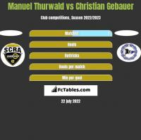 Manuel Thurwald vs Christian Gebauer h2h player stats