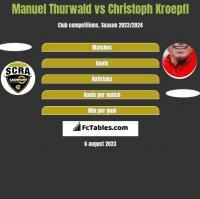Manuel Thurwald vs Christoph Kroepfl h2h player stats