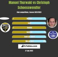 Manuel Thurwald vs Christoph Schoesswendter h2h player stats