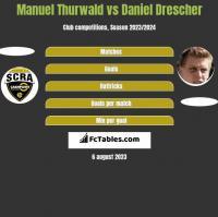 Manuel Thurwald vs Daniel Drescher h2h player stats