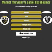 Manuel Thurwald vs Daniel Nussbaumer h2h player stats